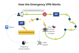 Emergency VPN. Monitorizar el tráfico de red